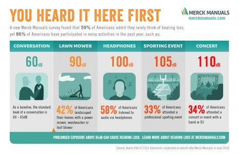 A survey released today from the Merck Manuals found that 59 percent of Americans say they rarely think about hearing loss. At the same time, 86 percent of respondents say they have participated in noisy activities in the last 12 months. (PRNewsfoto/MerckManuals.com)
