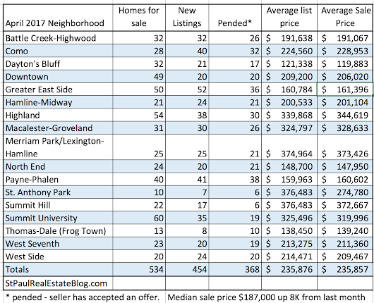 April home sales and prices by neighborhood