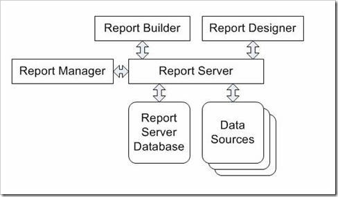Main Components of SSRS