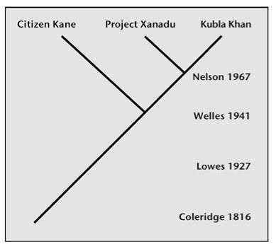 Xanadu Cladogram