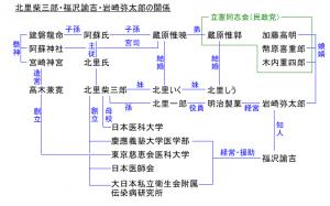 太宰 治 家 系図