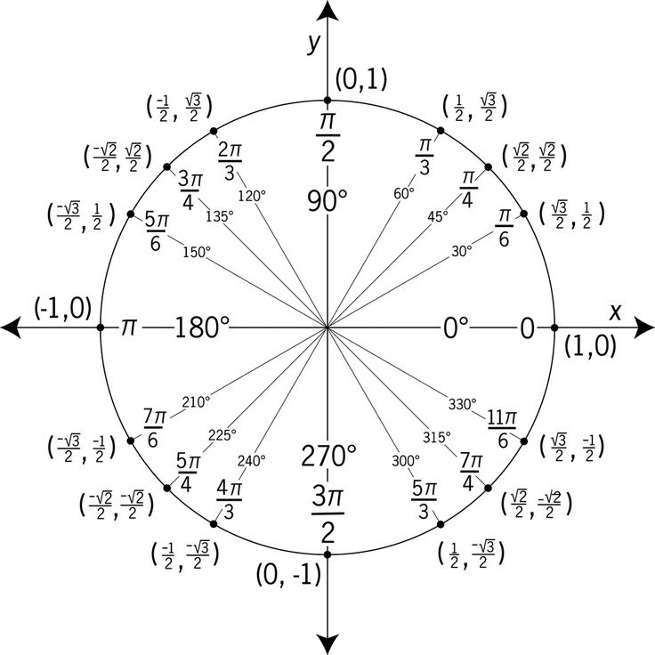 1000+ images about Trigonometry on Pinterest | Law, Circles and ...