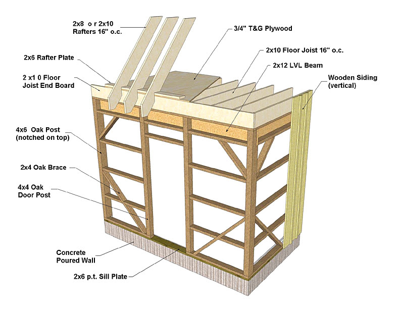 Shed Roof Construction-framing ~ NewShed Plans