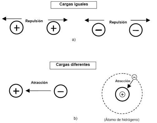 electricidad y magnetismo su relacion  ley de atracci u00f3n y repulsi u00f3n el u00e9ctrica