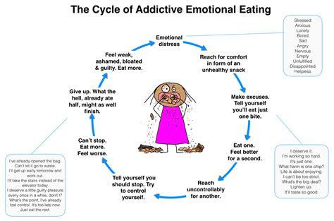 stop emotional eating   lose weight