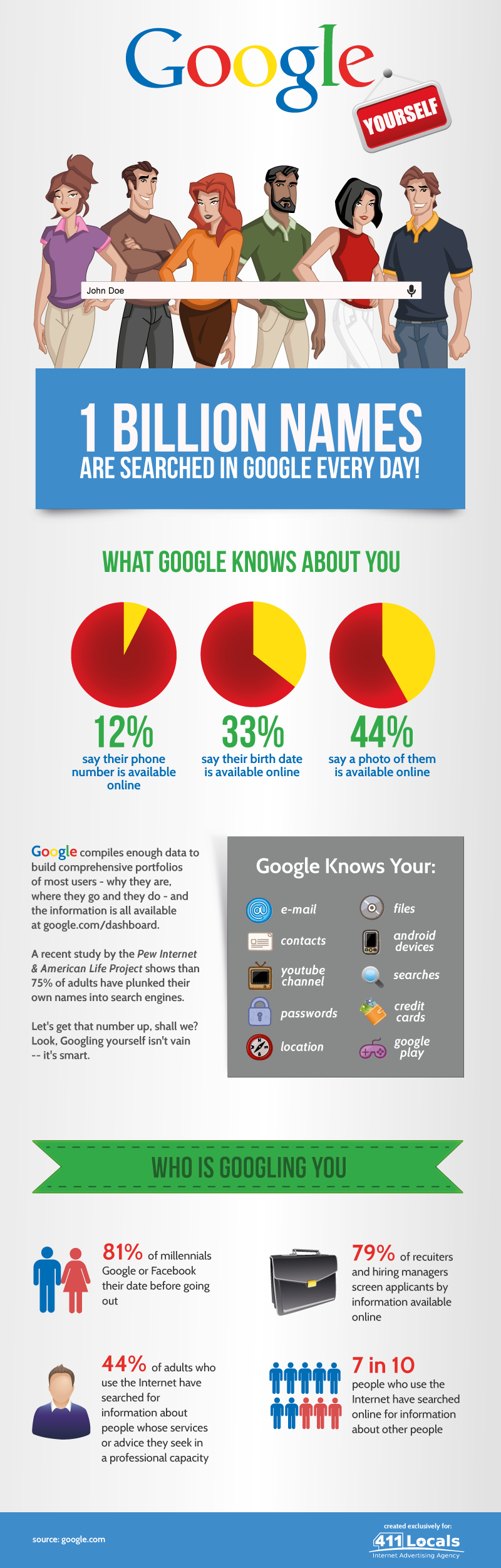 Infographic: Google Yourself