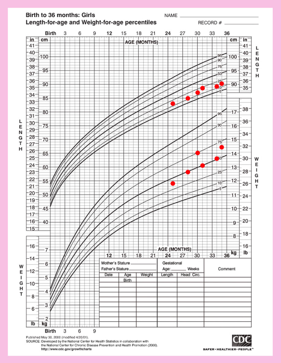 Average Height Of 4 Month Old : average, height, month, Average, Height, Newborn