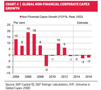 US corporate capex growth
