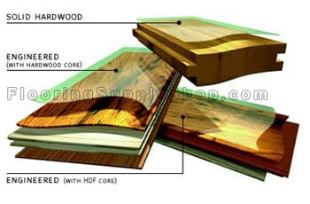 Blog : Flooring Supply Shop, Flooring and Floors Heating Supply ...