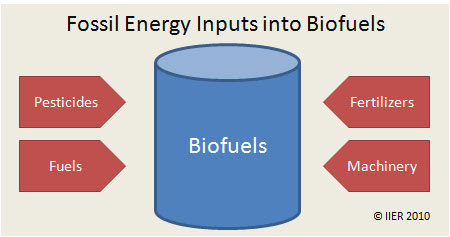 Fig 6. Fossil fuel inputs into Biofuels
