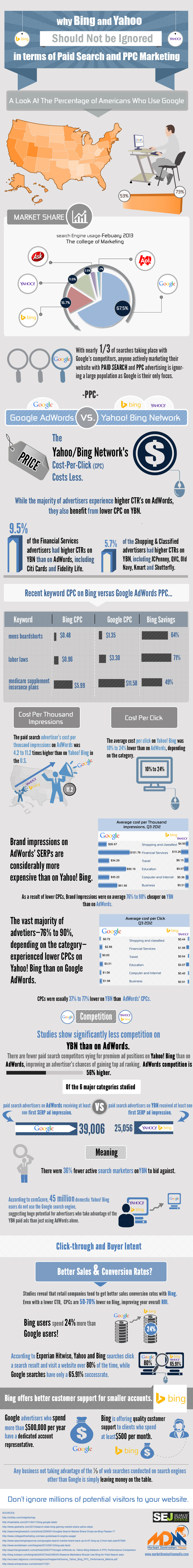 Infographic: Why Bing And Yahoo Should Not Be Ignored