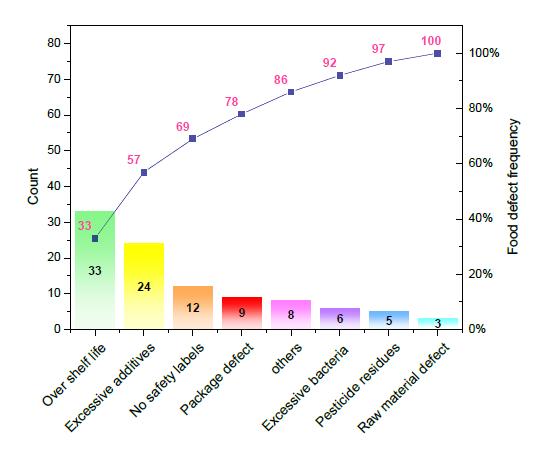 Pareto_Chart