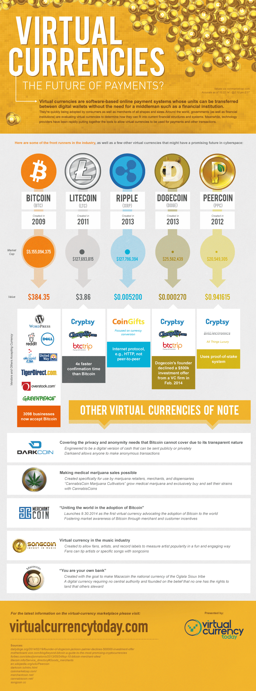 Infographic: Virtual Currencies The Future of Payments?