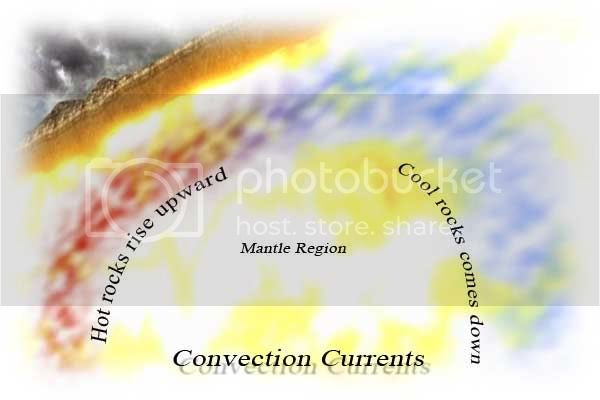 convection current of molten rock in mantle region creates tectonic plates