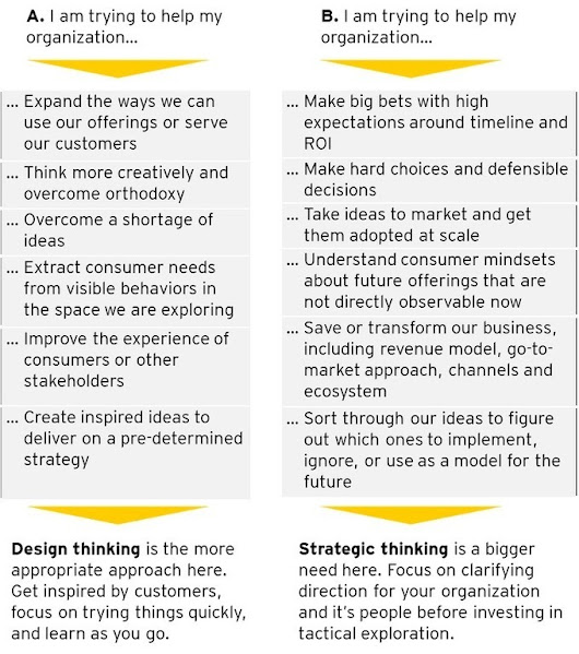 Strategy versus Design Thinking