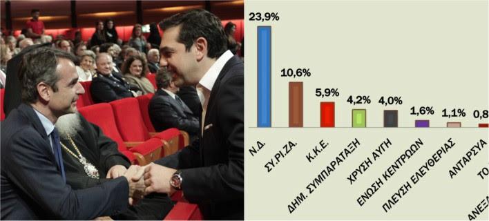 Δημοσκόπηση: Η ΝΔ μπροστά με διαφορά 13,3% - Μόλις στο 10,6% ο ΣΥΡΙΖΑ