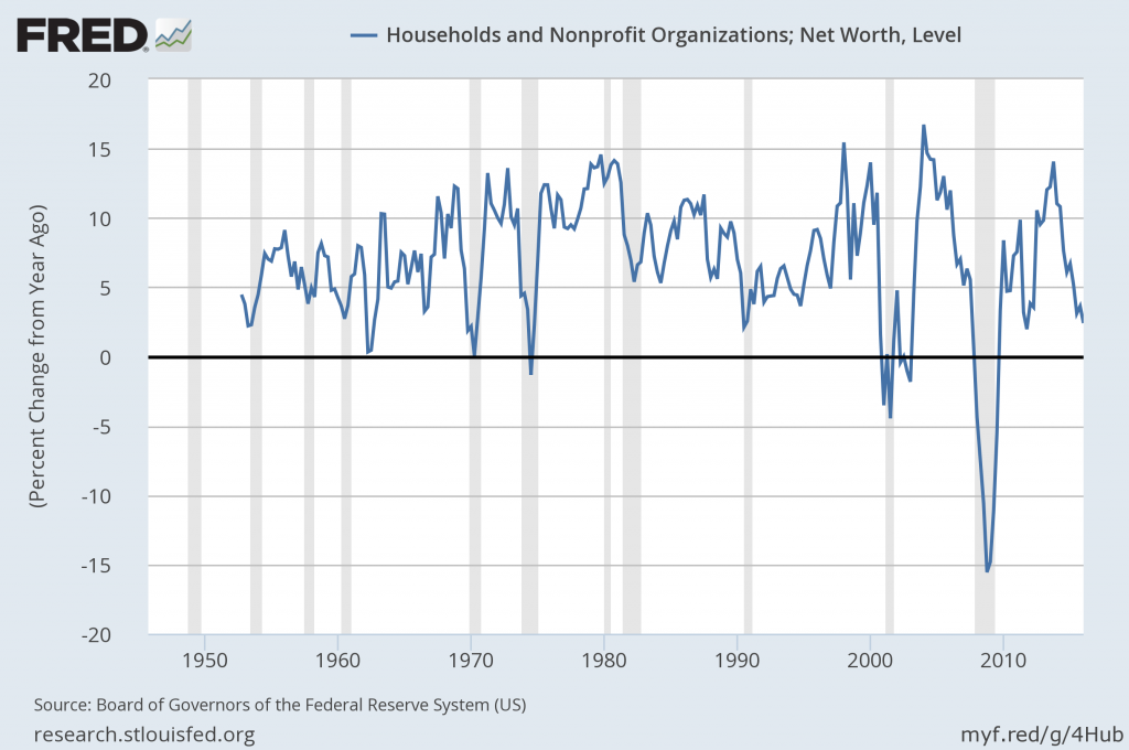 Household Net Worth Percent Change From Year Ago