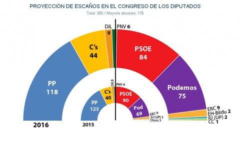 Proyección de escaños en el Congreso de los Diputados tras unas nuevas elecciones generales en 2016, según estimación de JM&A para 'Público'.
