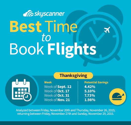 Best Times to Book Airfare for Thanksgiving Travel
