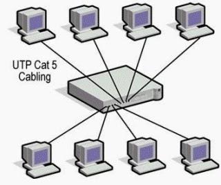 Jaringan Komputer: CARA MENGUJI JARINGAN LAN