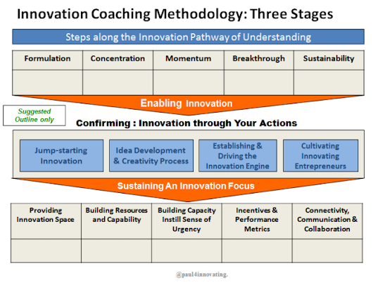An Innovation Coaching Methodology