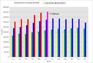 Zip Estimate Existing Home Inventory
