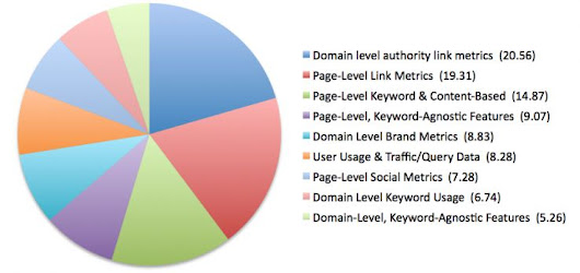 2013 Search Engine Ranking Factors
