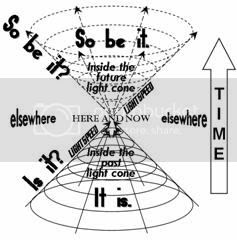 Light cone shown in a more 3-D manner, with labels 'So be it?' on the future LC surface, 'So be it.' inside the future LC, 'Is it?' on the past LC surface, & 'It is.' inside the past LC.