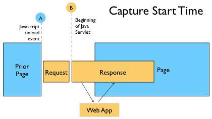 roundtrip-blog-capture-starttime.png (by billwscott)