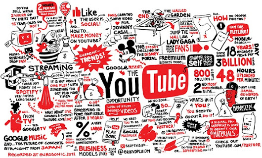 How To Get More Shares On Your YouTube Videos - Freelance Web Guy