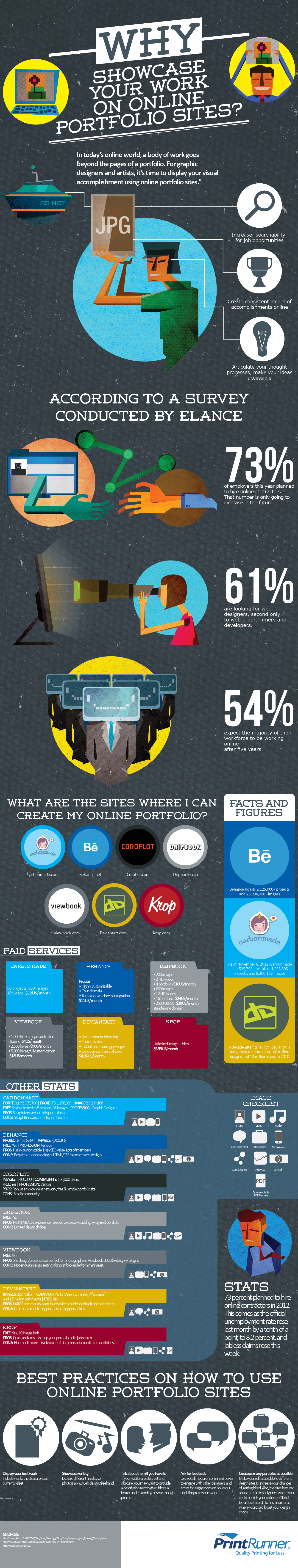 why should you display your work on online portfolio sites and 10 Best Websites to Create Portfolios with infographic