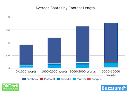 Why Content Goes Viral: What Analyzing 100 Million Articles Taught Us.