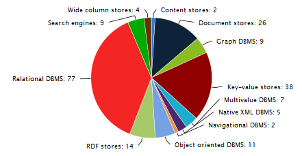 RDBMS dominate the database market, but NoSQL systems are catching up