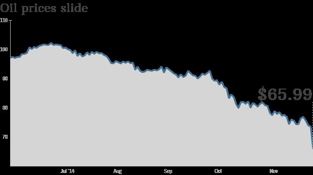 oil price chart monday