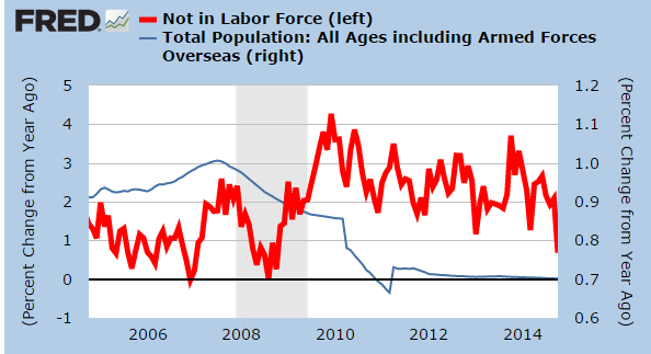 population growth and not in labor force