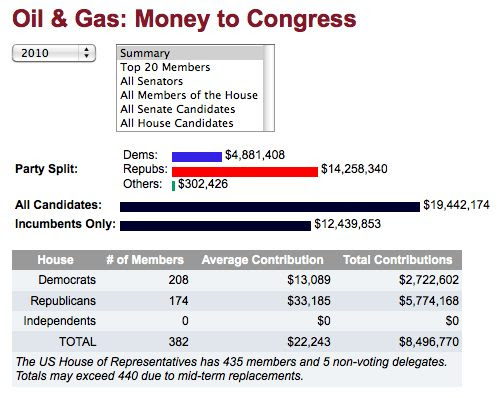 oil/gas donations to congress