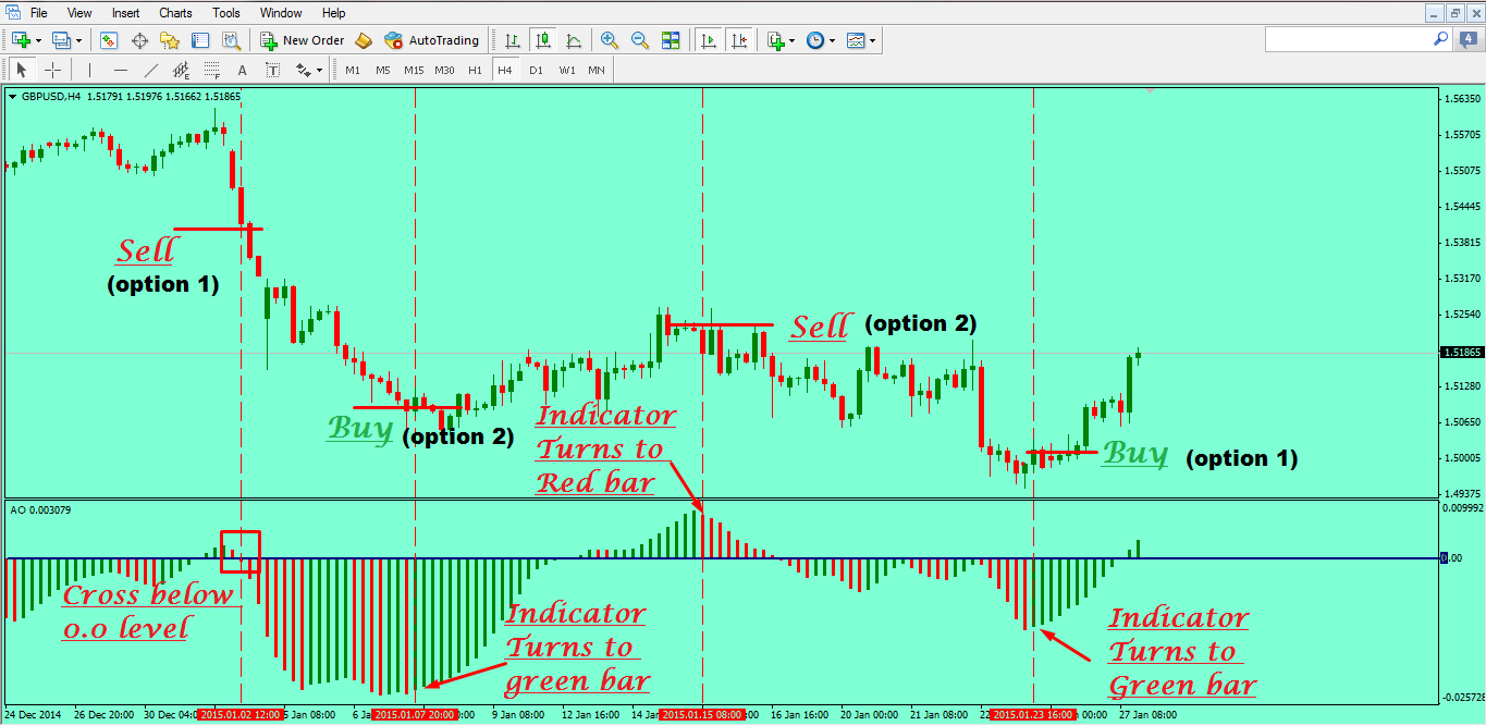 Indicators Of Forex Market - Forex Trading Lessons