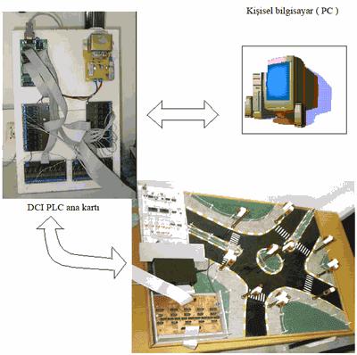 sơ đồ khối dci-plc