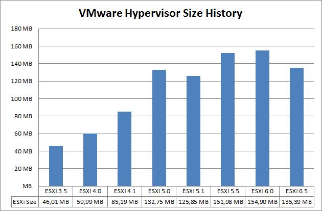 Vmware Esxi 35 65 Hypervisor Size Comparison Virtennet