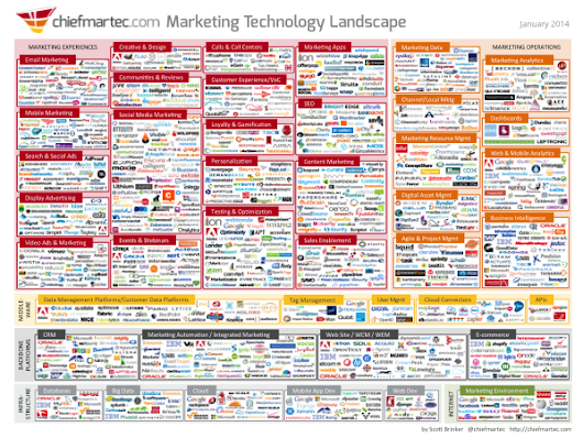 Marketing Technology Landscape Supergraphic (2014) - Chief Marketing Technologist