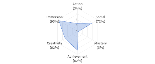 My Gaming Style: Aggressive, Spontaneous, Driven, Gregarious, Deeply Immersed, and Expressive