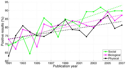 A surge of p-values between 0.041 and 0.049 in recent decades (but negative results are increasing rapidly too) [PeerJ]