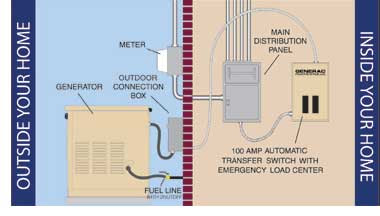 How An Automatic Generator And Transfer Switch Works