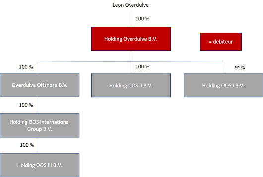 Holding Overdulve / OOS International - Collin Crowdfund