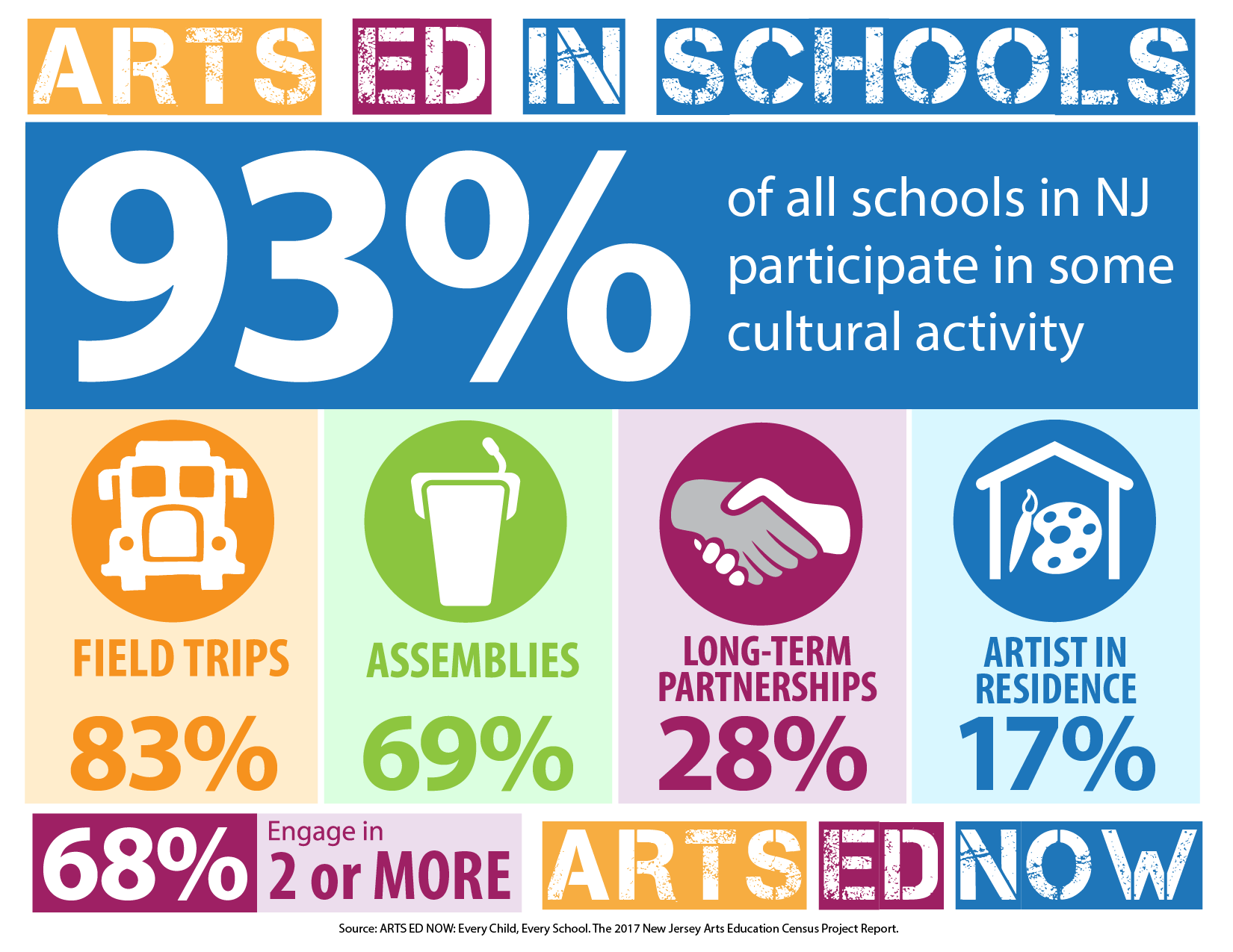Arts In Our Schools Month Arts Ed Nj