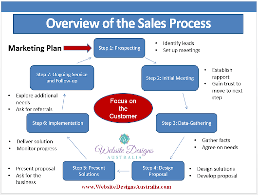 Lead Management – Turning Leads Into Customers | WDA Designs