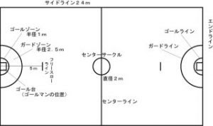 初心者でも分かるポジションの役割ポートボール Satoshi