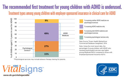 The recommended first treatment for young children with ADHD is underused.