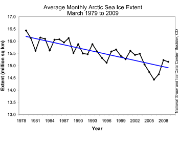 graph with March average ice extents 1979-2009