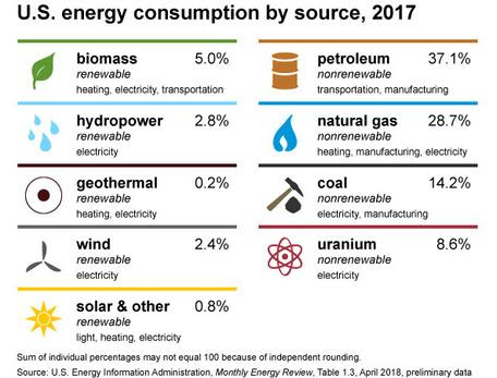Energy Literacy Quiz